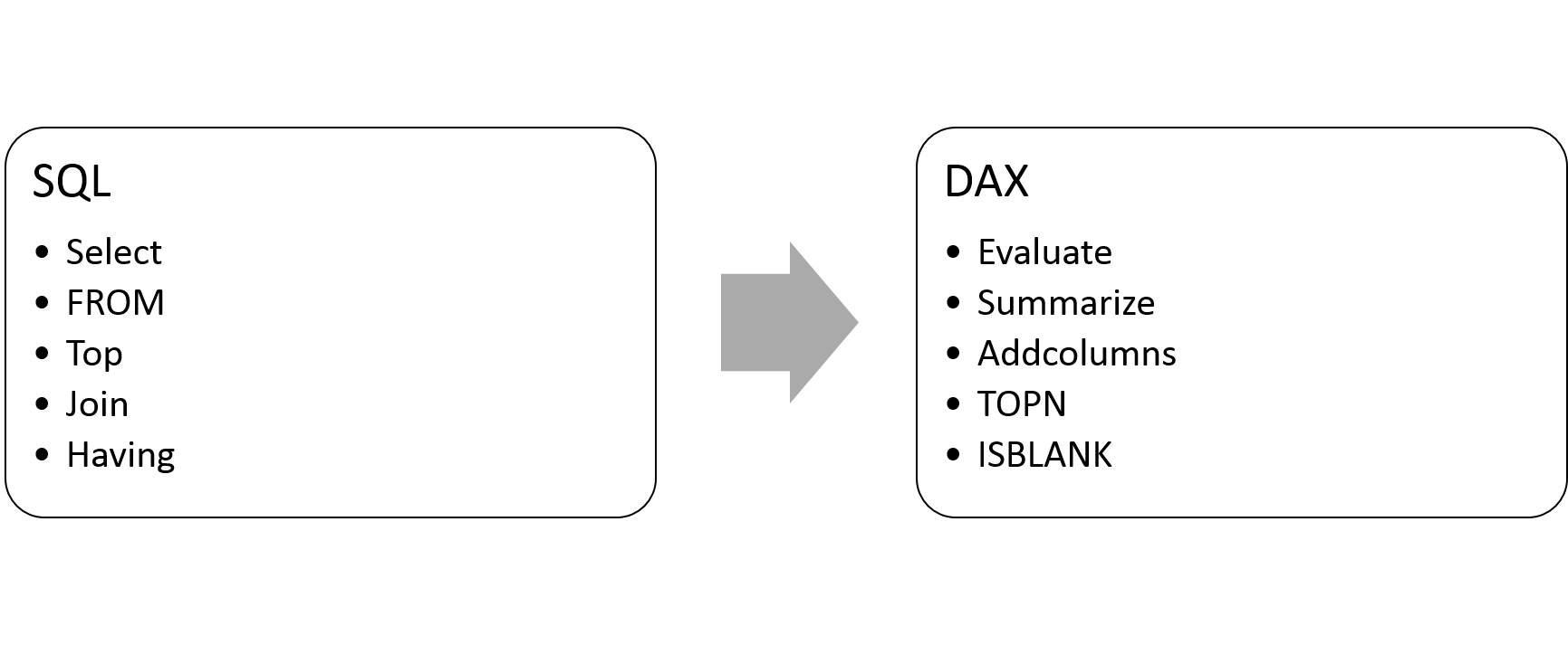 FROM SQL to DAX – SELECT, Grouping, Table Joins – Gal Love Data