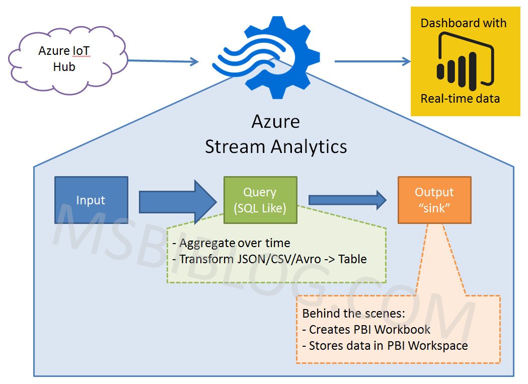 Simulated Streaming Data -> Power BI Embedded – Gal Love Data